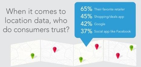 Survey: Consumers Ready For Indoor Location, Marketing | Consumer Behavior in Digital Environments | Scoop.it