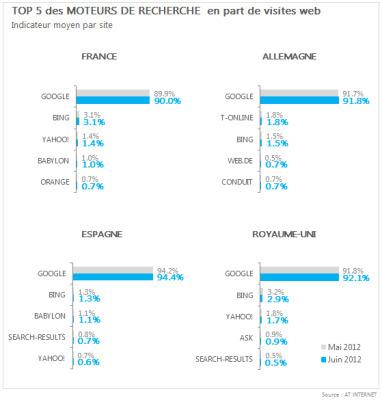 Top 5 des moteurs de recherche en France et en Europe + auxUS. | Geeks | Scoop.it