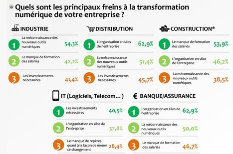 Transformation numérique des entreprises : un virage encore difficile à amorcer | Digital - Entreprise 2.0 - Social - Knowledge | Scoop.it