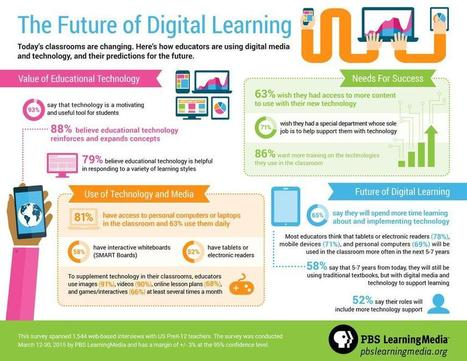 What Is The Future of #Digital #Learning? @pbsteachers #inforgraphic #EdTech #BigData #IoT @globalbu - Graph Lib | Edtech PK-12 | Scoop.it