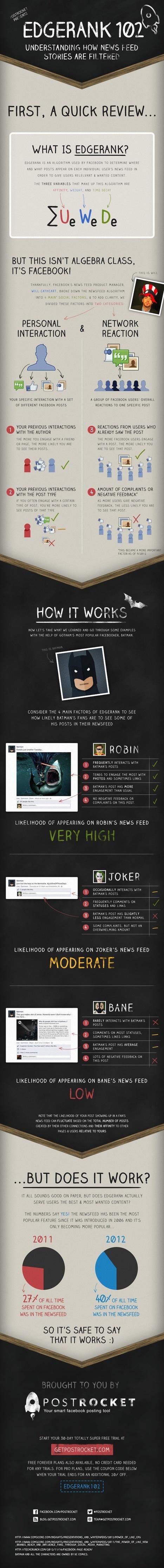 [infographie] Comprendre le newsfeed et l'edgerank de Facebook ? | Social Media Curation par Mon Habitat Web | Scoop.it