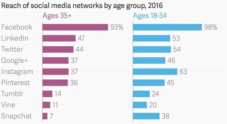 Reach of Social Networks by age group [#ChartoftheDay] - Smart Insights Digital Marketing Advice | advertising and marketing | Scoop.it