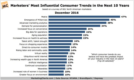 Marketers: How Much Will These Consumer Trends Impact You in the Next Decade? | Future of Retail | Scoop.it