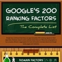 Infographie : 200 critères de l'algorithme SEO de Google | Communication et Marketing | Scoop.it