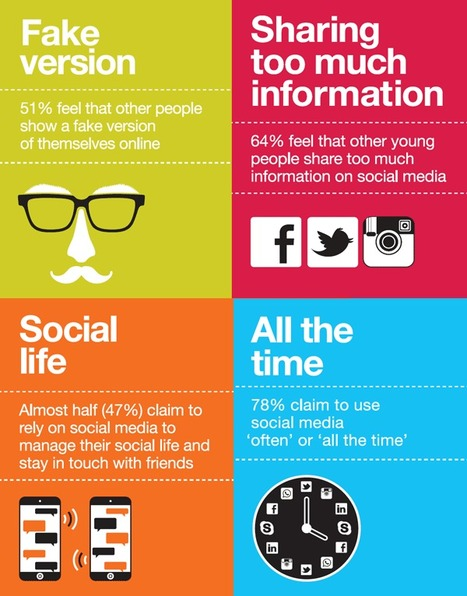 Understanding youth attitudes to social media | Marketing Magazine | Marketing in Motion | Scoop.it