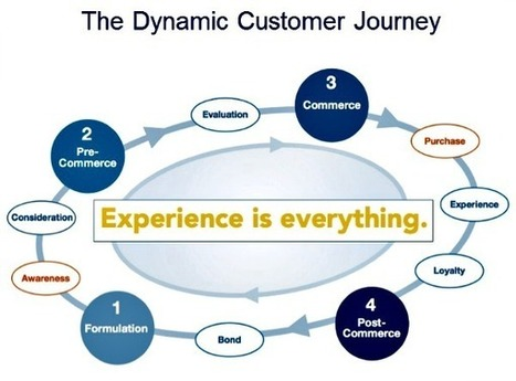What are the 5 #Customer #Experience Trends of 2013 | Une nouvelle société | Scoop.it