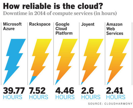 Which cloud providers had the best uptime last year? | Cloud Central | Scoop.it
