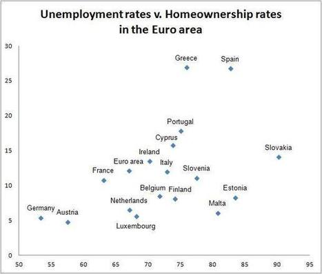 The Euro Area, Home Ownership And Unemployment | World History | Scoop.it