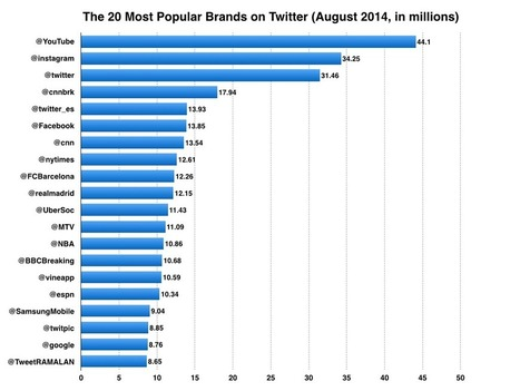 The 20 Most Popular Brands On Twitter [STATS] | MarketingHits | Scoop.it