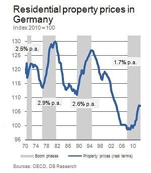 ¿Burbuja inmobiliaria en Alemania? | abcTrader ... | SERKALOP * FINCAS Y SERVICIOS  SERVICIOS ADMINISTRATIVOS A PARTICULARES Y EMPRESAS. | Scoop.it