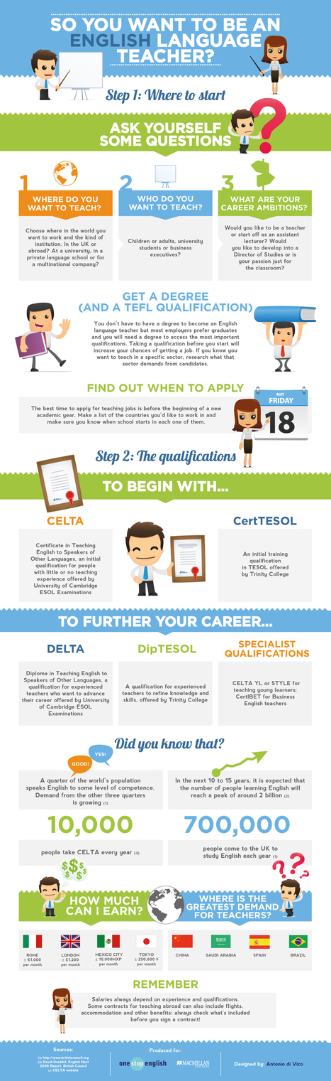 So you want to be an English Language Teacher? – infographic   English Language Teaching & Learning   Scoop.it