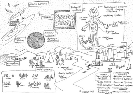 Systems Thinking: Seeing How Everything is Connected | Towards Society 3.0 | Scoop.it