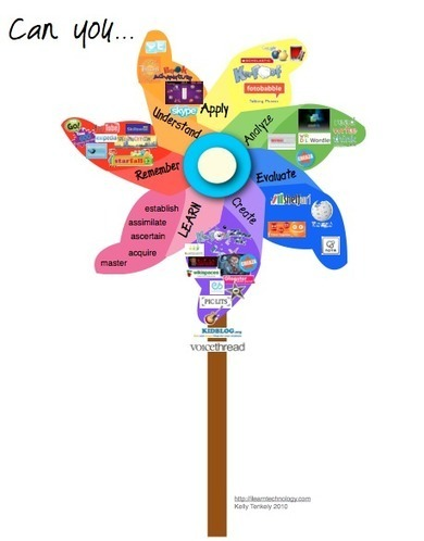 Bloom's Taxonomy Digital Bloomin' Pinwheel | Bloom's Taxonomy Presented Visually | Scoop.it