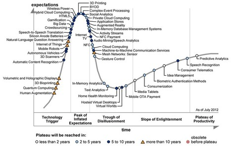 Gartner Hype Cycle for Emerging Technologies | Technology Trends | Scoop.it