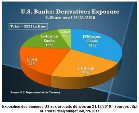 Crise systémique globale, les quatre facteurs explosifs : Banques-Bourses-Retraites-Dettes | Economie et Politique européenne et internationale | Scoop.it