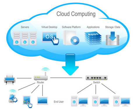 How Cloud Computing is shaping the future of technology | cloud computing | Scoop.it