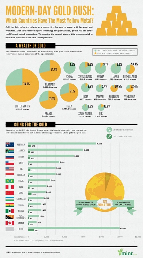 Infographic: Which Countries Have the Largest Stash of Gold? | MintLife Blog | Personal Finance News & Advice | digitalmashup | Scoop.it
