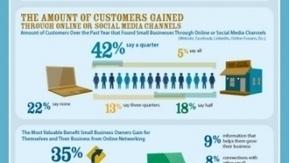 90% des TPE/PME utilisent les réseaux sociaux aux US [Infographie] | CommunityManagementActus | Scoop.it