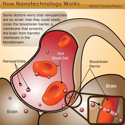 "HowStuffWorks ""Nanotechnology Challenges, Risks and Ethics"" 