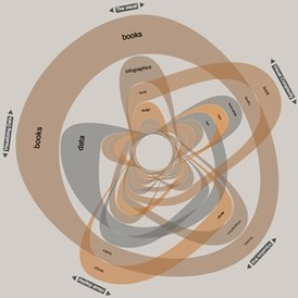 Data Visualization Network of Resources | Journalisme graphique | Scoop.it