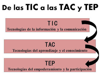 EDUCACION/TIC @dreih via Ramiro Aduviri , Dora Ines Arroyave | didac-TIC-a | Scoop.it