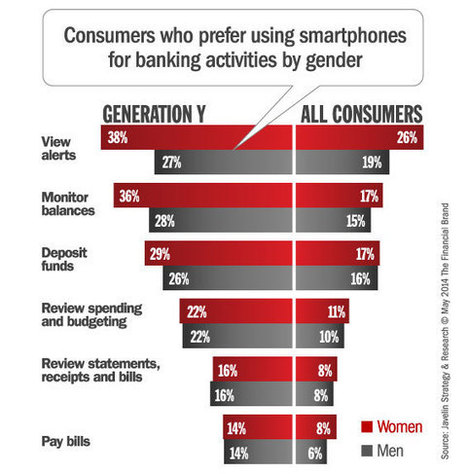 Attracting Women Customers for Digital Banking Engagement - The Financial Brand | Contextual insights in banking | Scoop.it