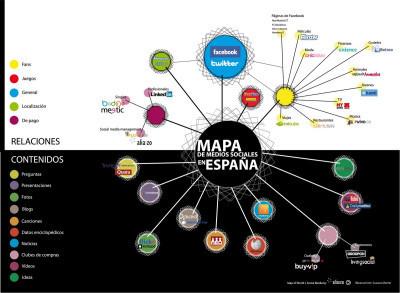 El mapa de los medios sociales en España #infografia #infographic#socialmedia | #TRIC para los de LETRAS | Scoop.it