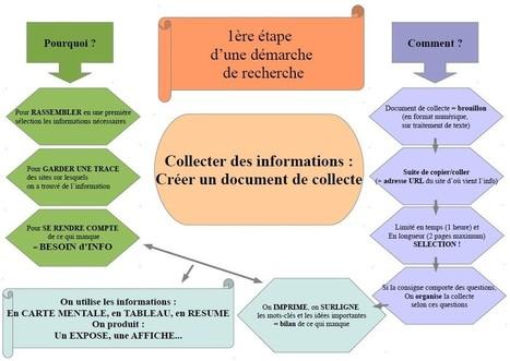 Collège Pierre Darasse - De la METHODE... Comment exploiter l'information : Bienvenue | Le document de collecte | Scoop.it