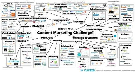 Contenuto Strumenti di marketing: La lista finale   Forum Marketing Content   Content marketing   Scoop.it