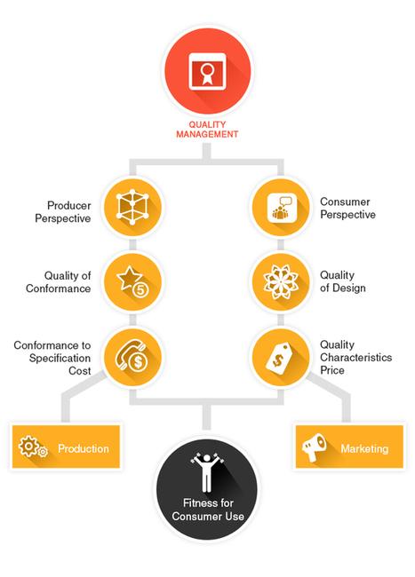 Quality Management ERP Module | GoERPbaby | GoKickSales-Advanced Online Sales Software | Scoop.it
