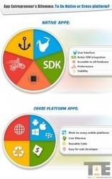 App Entrepreneur's Dilemma:  To Go Native or Cross Platform?   Mobile Technology   Scoop.it