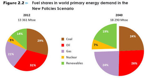 World Energy Outlook: In 2040, Fossil Fuels Will Still Reign | Amazing Science | Scoop.it