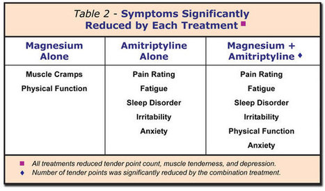 Magnesium Low in Fibromyalgia and Supplementation Treats Pain | Fibromyalgia Canada | Scoop.it