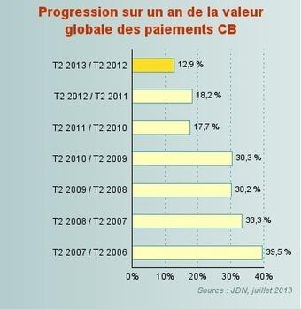 L'e-commerce en croissance de 13% au 2ème trimestre 2013 | Actu et stratégie e-commerce | Scoop.it