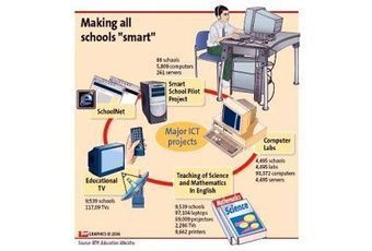 Smart schools and globalisation - Daily Star Online | ESL and technologies | Scoop.it