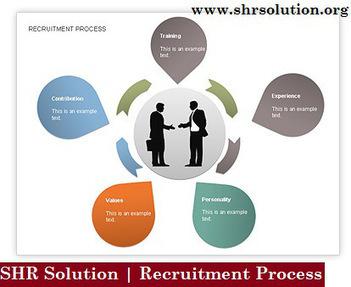 SHR Solution Recruitment Process Achievement of Business | Aldiablos Infotech | Scoop.it