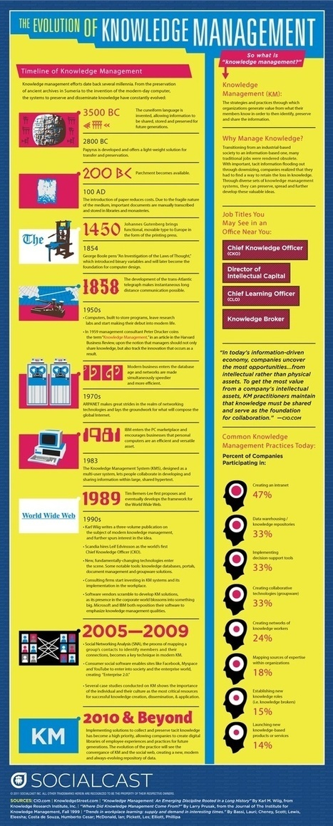 Evolution of KM infographic | NHS knowledge management | Scoop.it