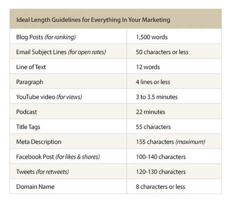 Ideal Blog Post Length for SEO | Google Plus and Social SEO | Scoop.it