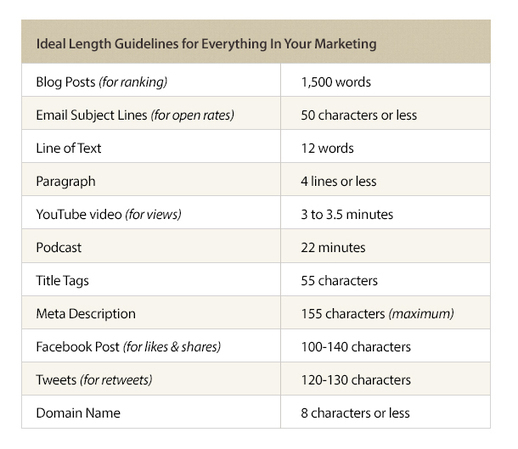 Ideal Blog Post Length for SEO