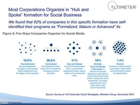 À qui l'imputabilité des médias sociaux en entreprise?   Animateur de communauté   Scoop.it
