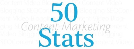 50 Interesting Stats About Content Marketing | marketing & innovation management | Scoop.it