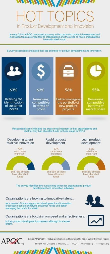 Infographic: 2014 Product Development and Innovation Top 4 Priorities | Fashion Technology Designers & Startups | Scoop.it