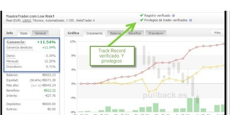Auditando cuentas con myfxbook - Pullback Trading | Trading | Scoop.it