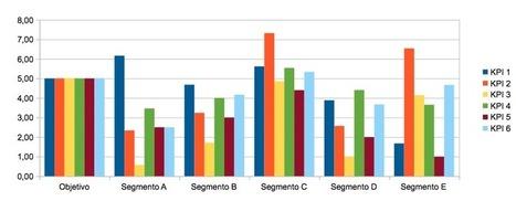 La Analítica Web y la presentación de datos comparativos | Mineria de Datos | Scoop.it