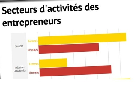 Les femmes osent l'entrepreneuriat plus tôt que les hommes | Diriger au Feminin   Woman Leadership | Scoop.it