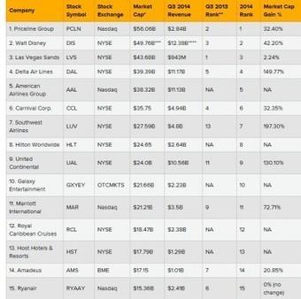 Ranking de las 15 mayores empresas turísticas del mundo | Notícies de Turisme | Scoop.it