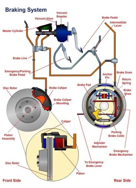 Braking System | Information Regarding  Automotive Systems and Auto Parts | Scoop.it