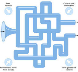 Four Different Views of the Modern Sales Funnel - Vocus | Implement Your Marketing Funnel | Scoop.it