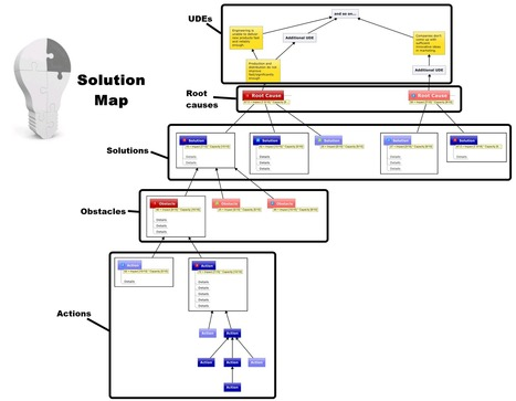 How to Solve Your Problems Visually Using a Solution Map | TeacherWorkflow | Scoop.it