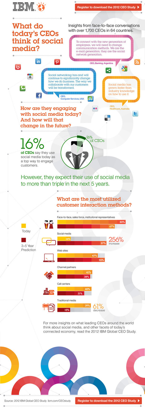 2012 study with 1700 CEOs related to Social Media and more | Data on our Social World | Scoop.it